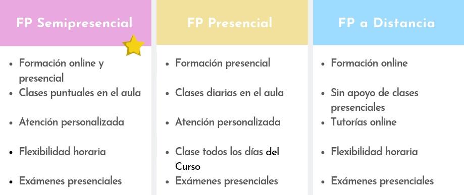 FP Semipresencial, FP Presencial y FP a Distancia