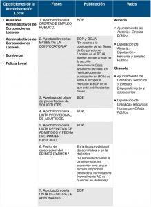 OPOSICIONES DE ADMINISTRACIÓN LOCAL