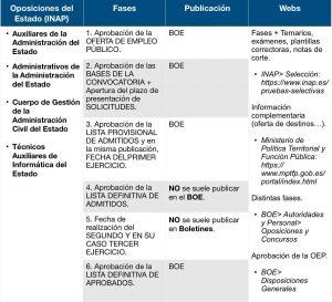 OPOSICIONES ESTADO INAP