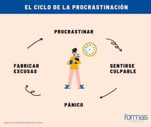 conducta de postergación o procrastinación