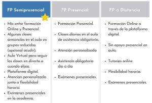fp semipresencial: cómo funciona